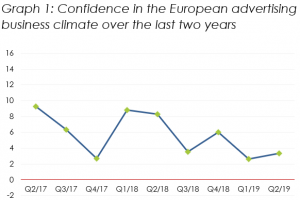 Confidence in the European advertising business increases marginally